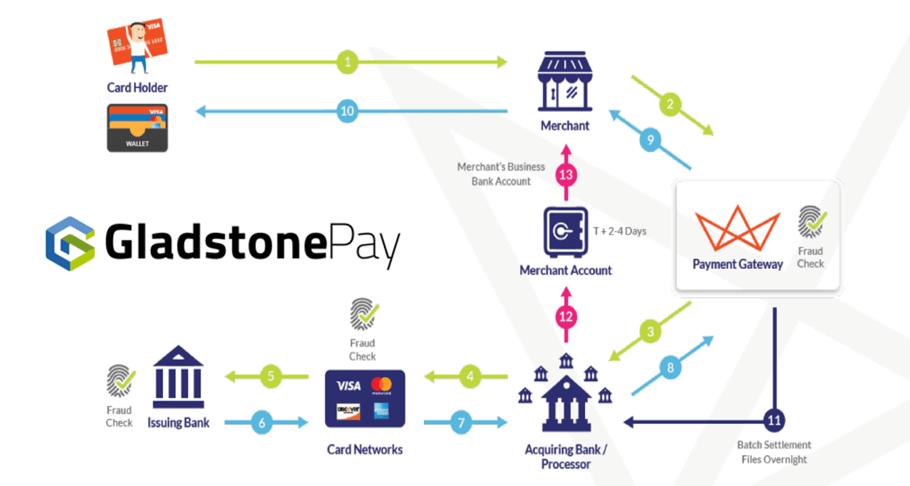 Gladstsone pay diagram new